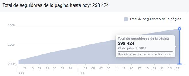 Estadística de seguidores de un autor