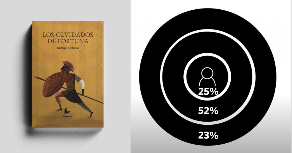Los Olvidados de Fortuna - Los círculos concéntricos del crowdfunding editorial